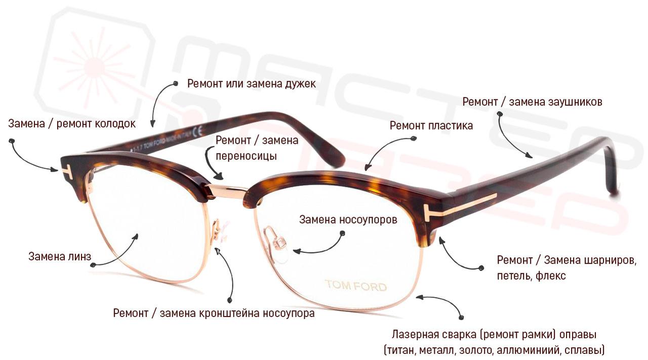 Места поломок в очках